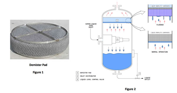 Demister Pads—A simple device until they don't work