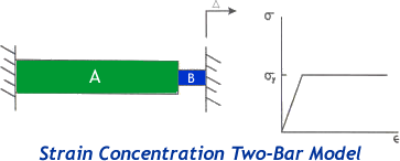 Strain Concentration Two Bar Model