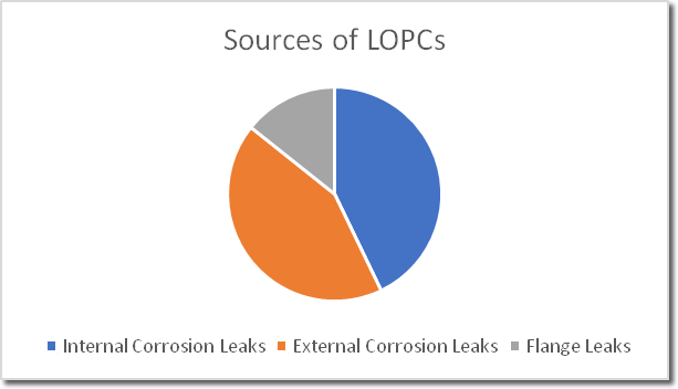 Reducing Loss of Primary Containment (LOPC's) in a Refinery
