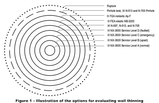 Evaluation of Degraded and Nonconforming Conditions For ASME III and B31.1 and B31.7 Class 2 and Class 3 Pressure Boundary Nuclear Plant Components