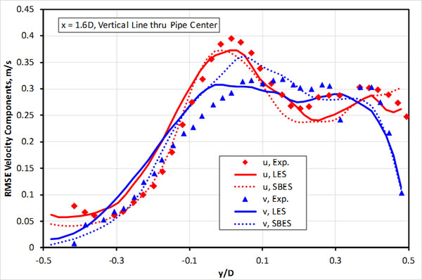 Figure7 Modeling Results Experimental Data Fluctuations