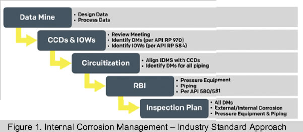 Internal Corrosion Management Industry Approach