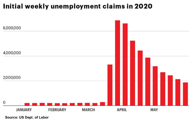 weekly unemployment claims 2020