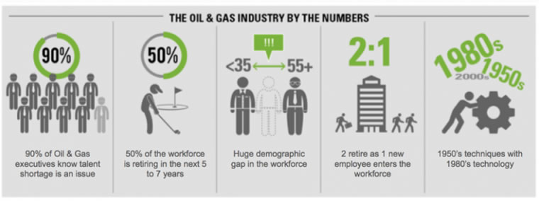 "The Oil Industry – Winners, Losers, and Everything In Between – ""Muscle Memory"""