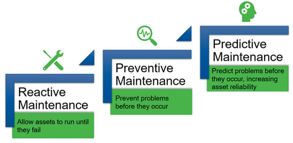 Steps to Predictive Maint