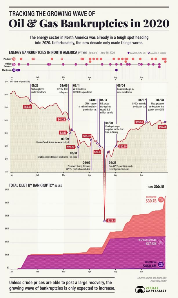oil and gas bankruptcies 2020