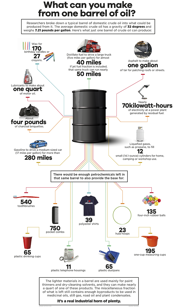 What you can get from a barrel of oil