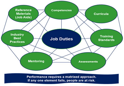 Job Duties Matrix
