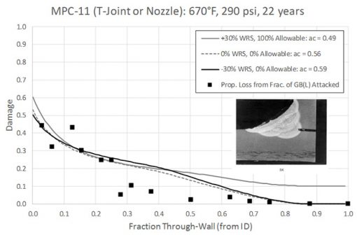 Predicted Through-Wall Damage for Different Stress States