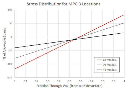 FEA-Based Stress Distributions
