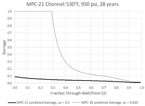 Predicted Through-Wall Damage for MPC-21