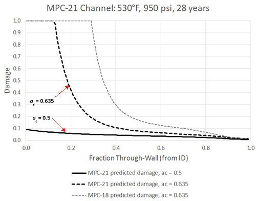 Predicted Through-Wall Damage for MPC-21 – ac Effect