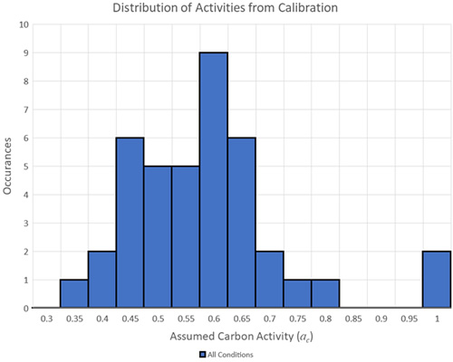 Carbon Activity Summary from Calibration