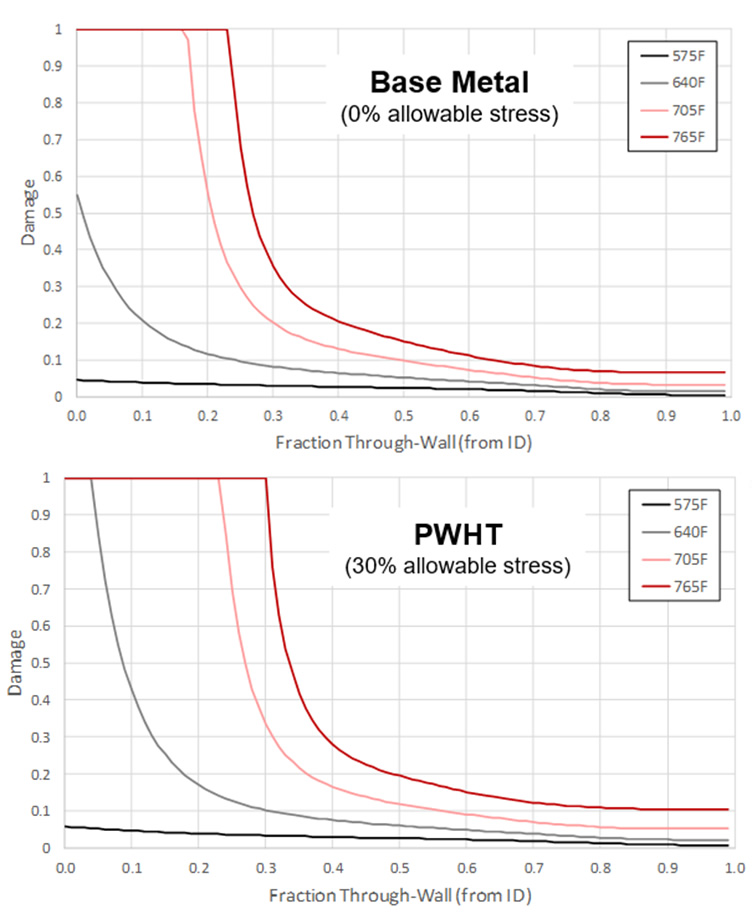 Through-Wall Damage Prediction at Different Elevations for Point 19/B