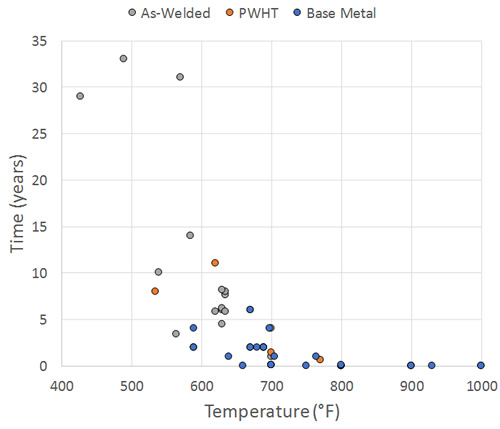 Temperature-Time Make-Up of Data