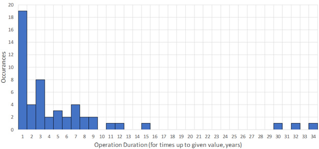 Operating Duration for Carbon Steel Data Set