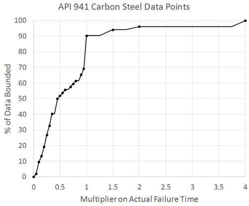 Carbon Steel Calibration Results (2)