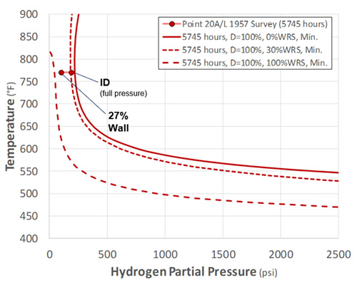 API RP 941 Plotted Point 20A/L Nelson Curve Results