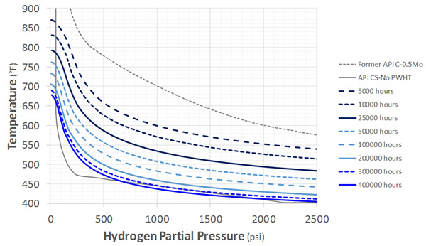 Recommended C-0.5Mo Nelson Curves: As-Welded, Minimum Performance