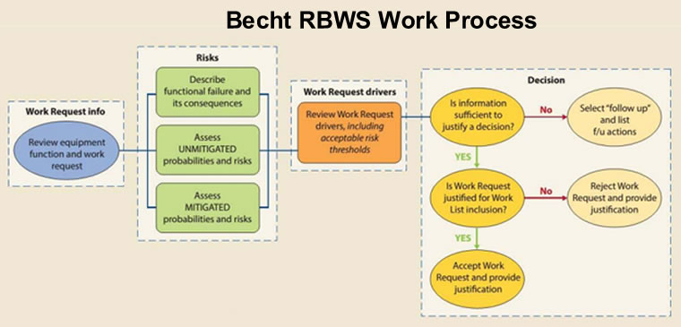 Planning a Turnaround That Fits – Using RBWS