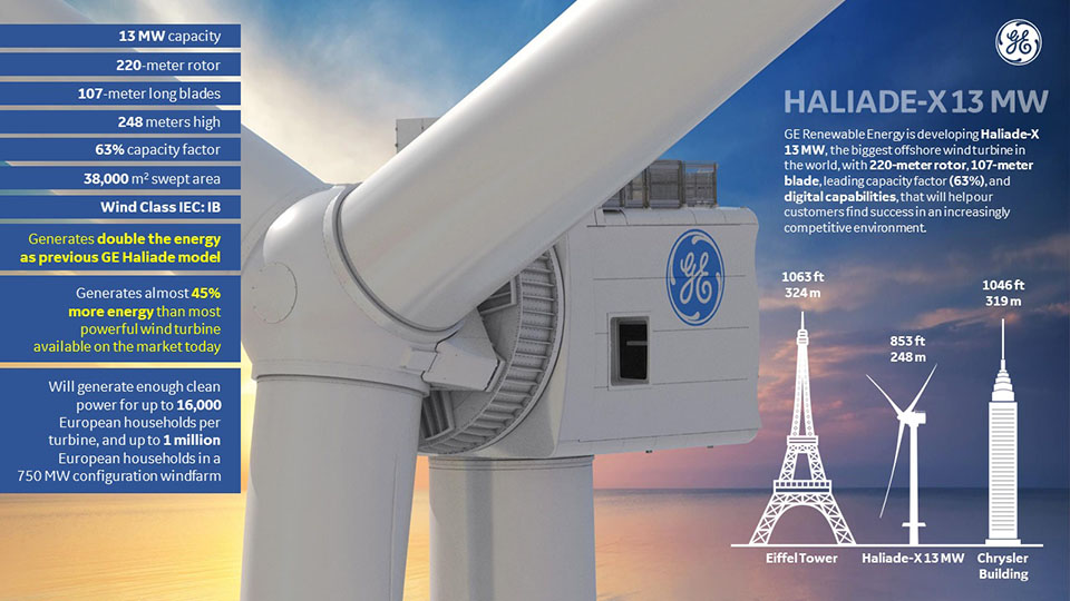Haliade-X 12 MW Prototype Wind Turbine Nacelle Lift